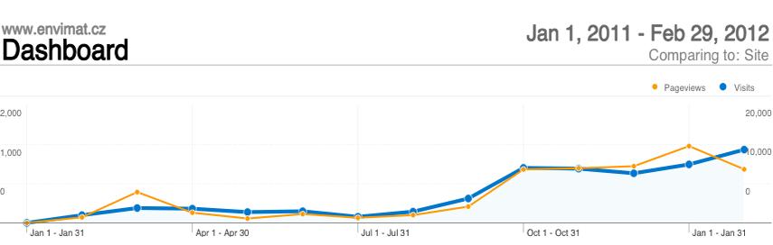 Návštěvnost Envimatu od ledna 2011 do února 2012